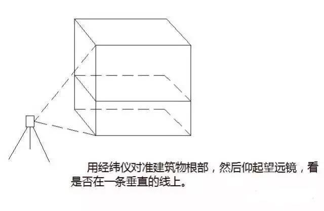 建筑物放线、基础施工放线、主体施工放线_17