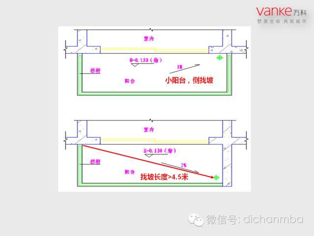 万科房地产施工图设计指导解读(含建筑、结构、地下人防等)_23