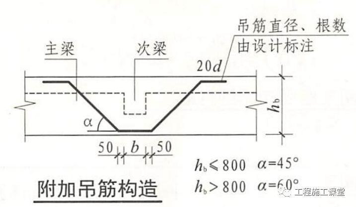 结合16G101、18G901图集,详解钢筋施工的常见问题点!_19