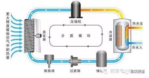 空气源热泵采暖、制冷、热水综合应用手册