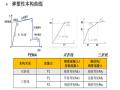 MidasBuilding弹塑性分析应用(PDF,89页)