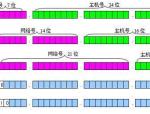 (网络知识之详解)IP地址与子网划分