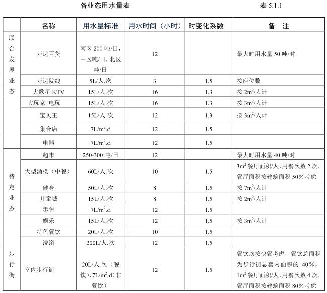 万达广场购物中心机电系统技术标准—给排水部分(20150906版)