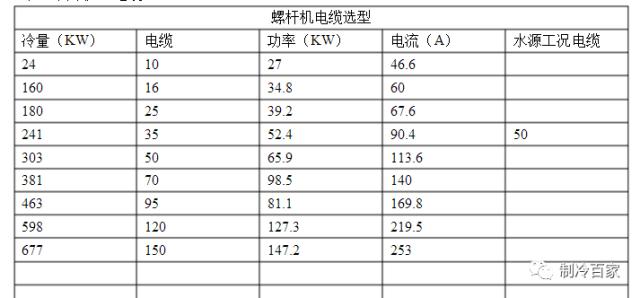 制冷行业单位换算、常见计算公式、表格