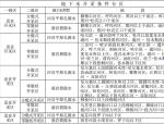 黑龙江省地下水开发利用条件分析