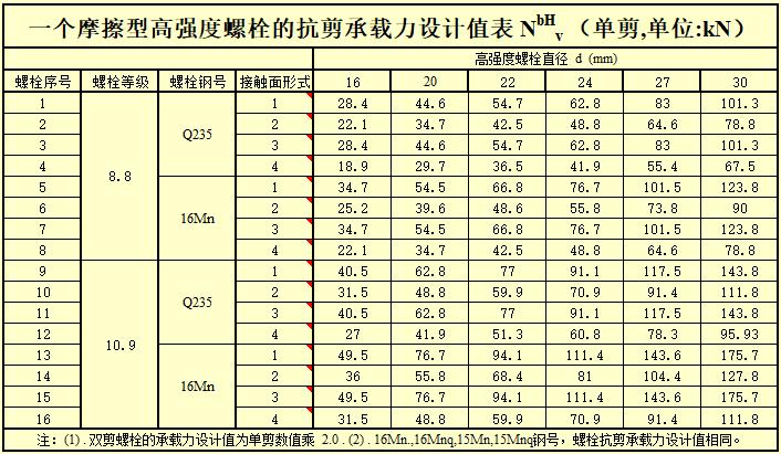 钢结构计算表格-H型钢梁连接节点计算_13
