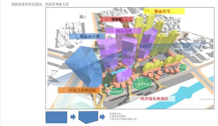 南联圳某片区建筑方案文本更新项目PDF(117页)_8