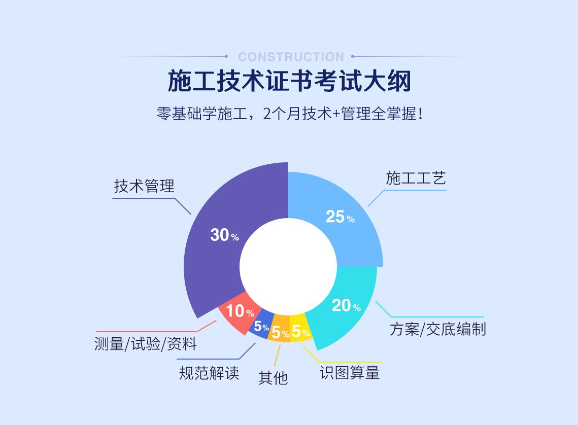 2019施工技术(房建)证书考试大纲:识图算量:5% 方案/交底编制:20% 规范解读:5% 施工工艺:25% 技术管理:30% 测量/试验/资料:10% 其他:5%