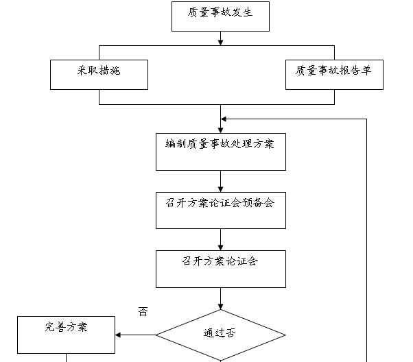 [贵州]道路改扩建工程监理大纲(278,图文丰富)_2