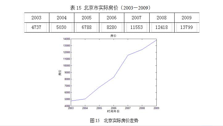预测人口的数学模型_人口预测模型 数学建模几类经典的人口预测模型,还有人