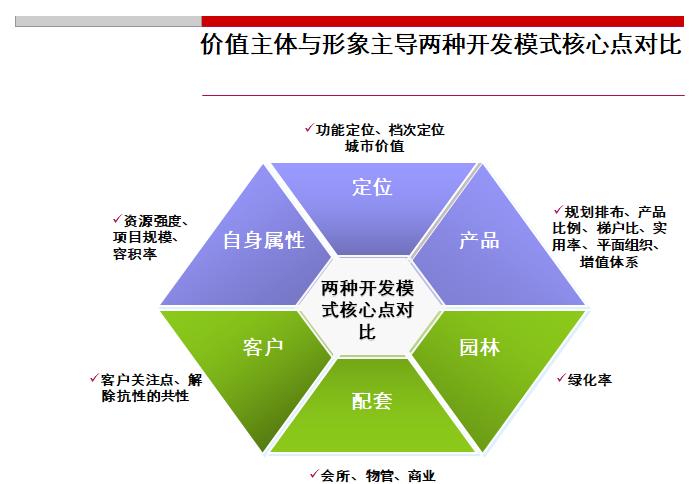 超高层住宅案例的系统研究PPT(共58页,图文)_3