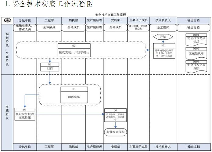 工程项目安全质量基础管理标准化实施细则(277页)