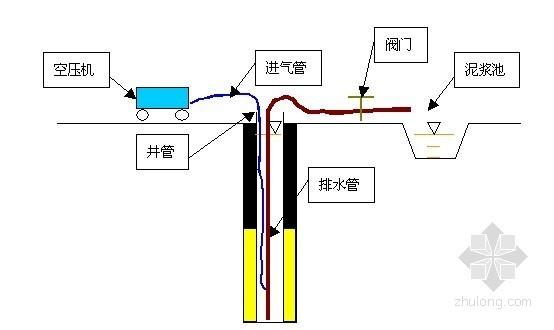[江苏]基坑开挖支护施工方案(钻孔桩 土钉墙 旋喷桩 锚杆)