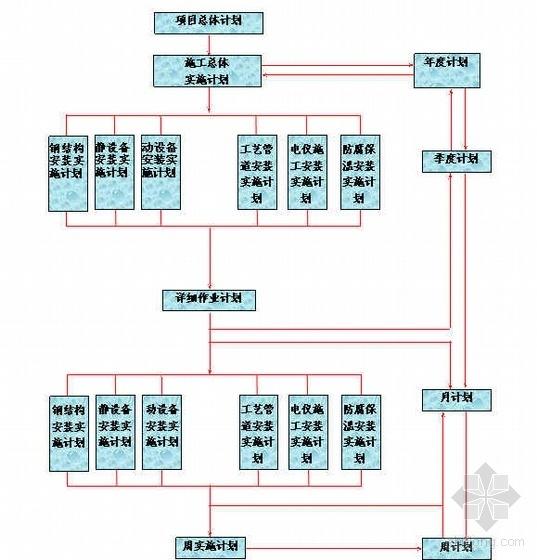 浙江某石化公司PTA项目安装工程施工组织设计(53万吨每年)