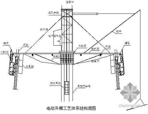 浙江某电厂单筒钢筋混凝土烟囱施工方案(210m  电动升模)