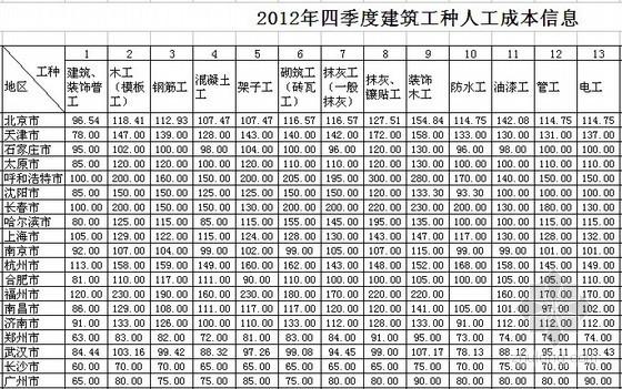 全国2012年4季度建筑工种人工成本信息表及建筑实物工程量人工成本表