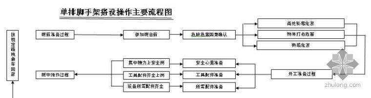 单排脚手架搭设安全操作流程图