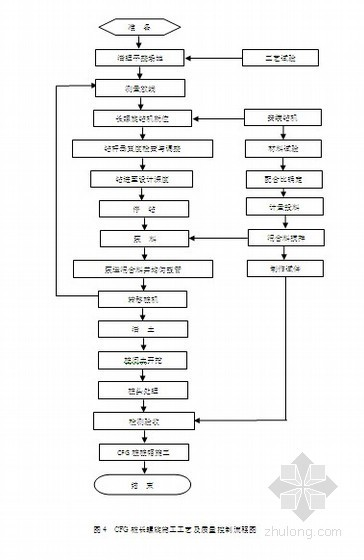 高速铁路CFG桩长螺旋施工作业指导书