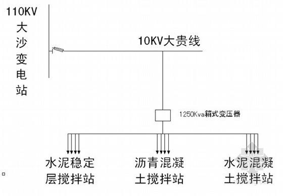 高速公路施工临时用电组织设计