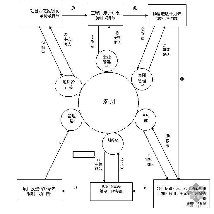 某大型商业楼项目投资估算表格(空表)