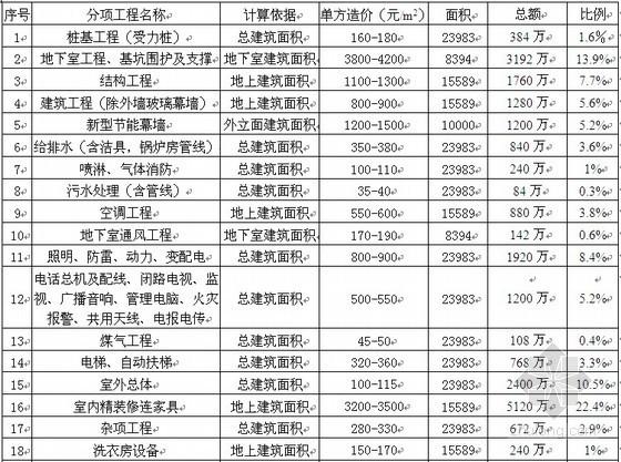 五星级酒店总投资估算指标分析实例(全套)