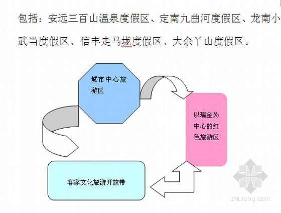 [江西]2005-2020年旅游项目发展总体规划(图文分析 145页)