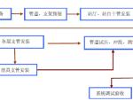 深圳地铁5号线BT项目给排水施工方案