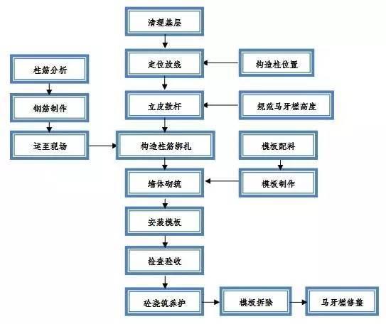 详解二次结构不得不知道的施工方法