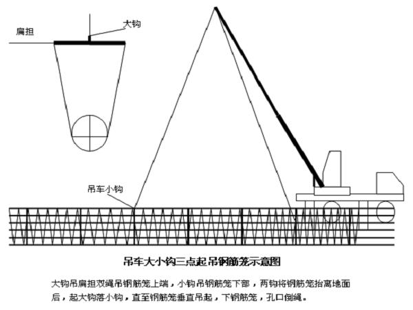 施工标准化管理实施细则(桥梁篇)共106页