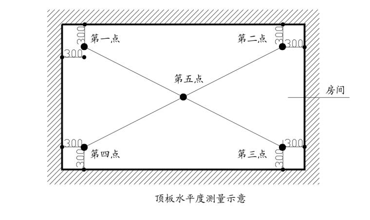 顶板水平度测量示意