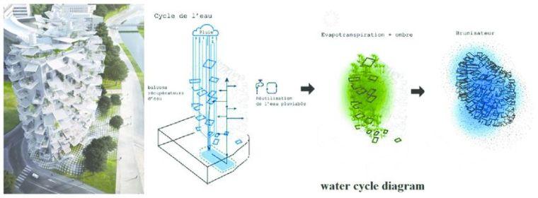 """藤本壮介设计的像树一样的公寓楼建成了,每户都有""""空中花园""""_5"""