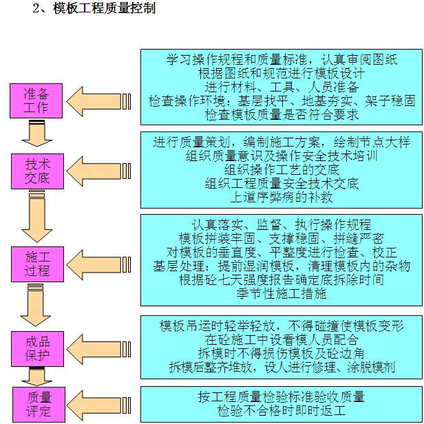 [贵阳]高层住宅楼项目施工组织设计(图文丰富)_7
