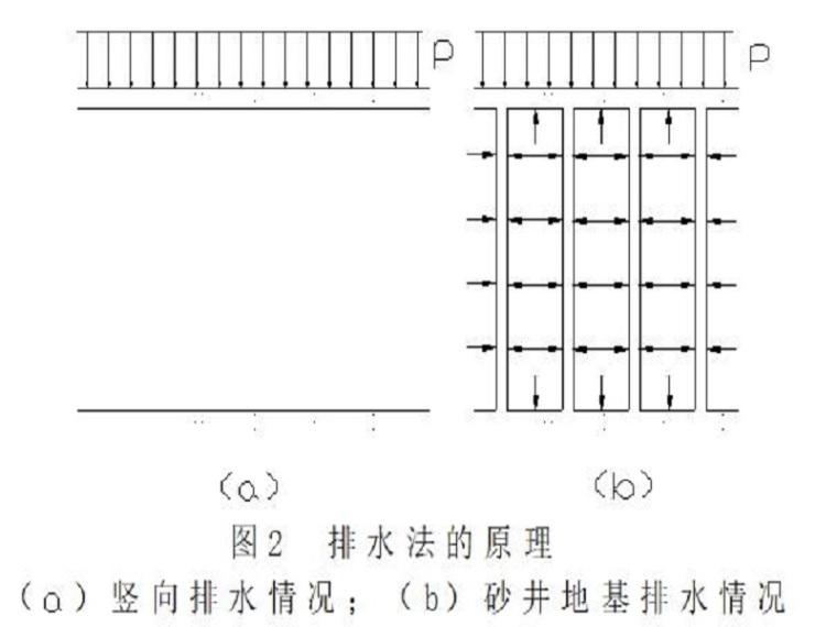 砂井排水固结法处理软土地基Word版(共14页)