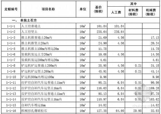 [山东]2016年建筑工程消耗量定额价目表110页(营改增)
