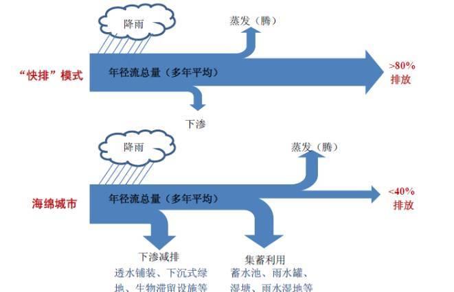 超详细的干货│海绵城市建设途径及雨水系统单项技术要点