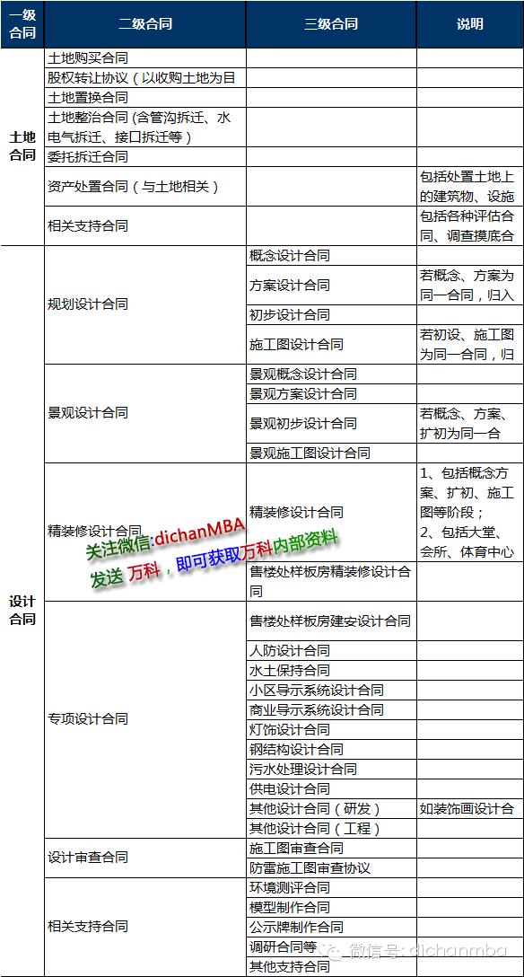 龙湖变态,一个工程竟然248个招标合同项....(附合同清单)