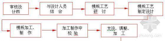 模板设计施工技术流程图