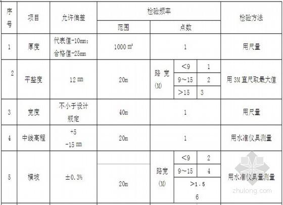 [四川]水库工程监理实施细则 60页