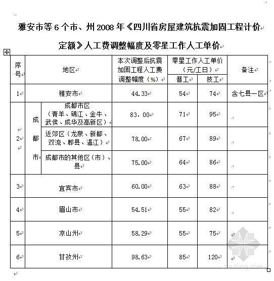 川建价发〔2013〕7号《建筑抗震加固工程计价定额》人工费调整