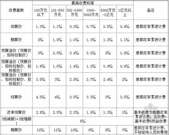广东造价咨询服务收费项目和收费标准(2011)