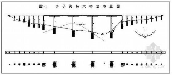 [贵州]特大桥工程连续梁施工技术总结