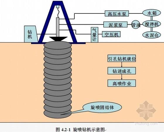 [湖南]商业广场基坑支护施工组织设计(土石方施工)