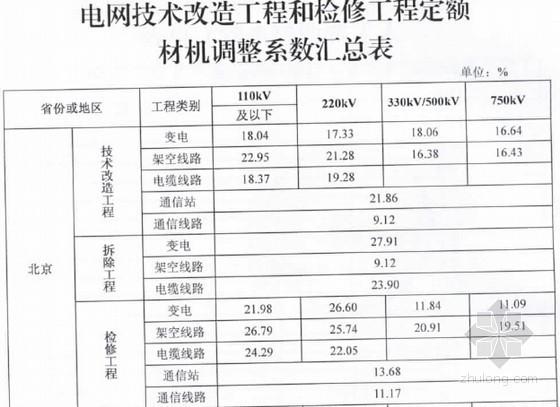 电网技术改造工程和检修工程预算定额价格调整系数(2014年上半年)