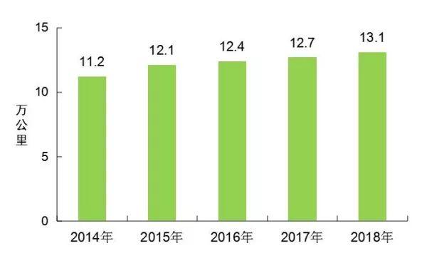 [数据]2018年交通运输行业发展统计公报_1