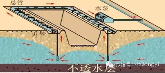 工程降水常用方法对比及常见问题应急措施_4