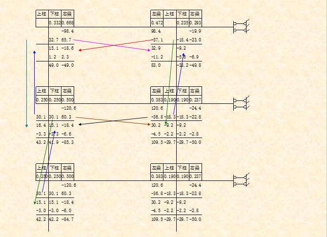 混凝土-分层法-弯矩分配法计算题_16