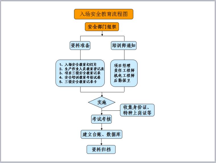 安全管理流程图汇编