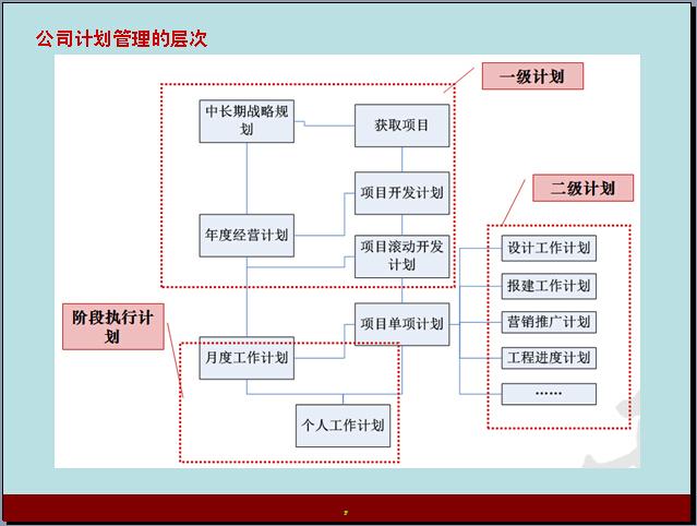 房地产项目开发进度管理