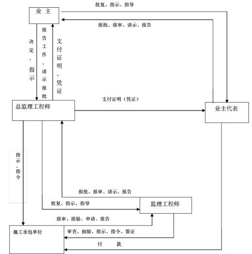 [重庆]25W平米地产住宅项目工程监理实施细则(173页,图表丰富)