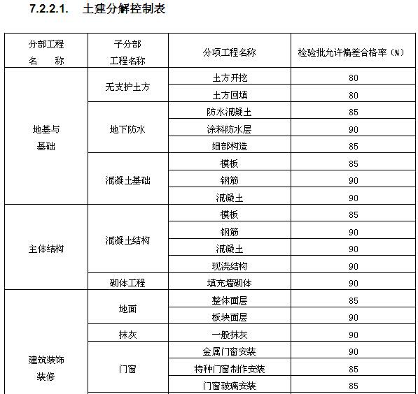 高层住宅楼工程质量策划书(附多图)_6